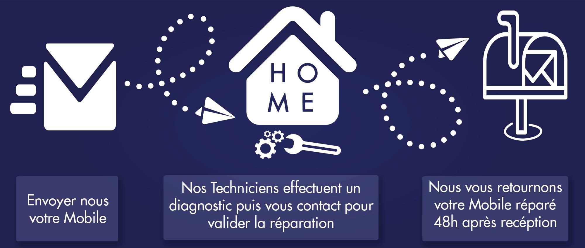 Réparation de vitre tactile